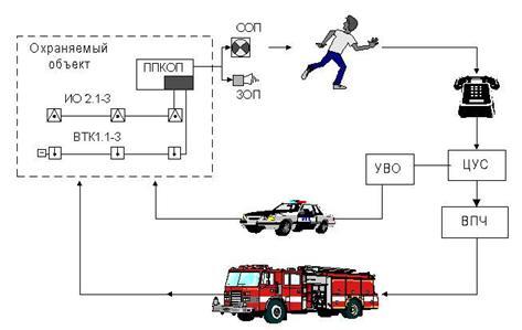 ПИ,ОИ - пожарные и охранные