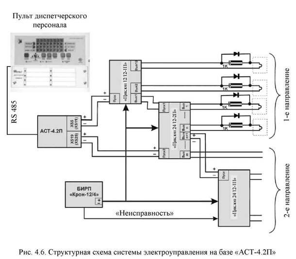 ППКиУП «АСТ-4.2П» (рис.
