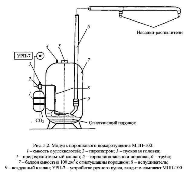 Модуль типа МПП-50 или МПП-100